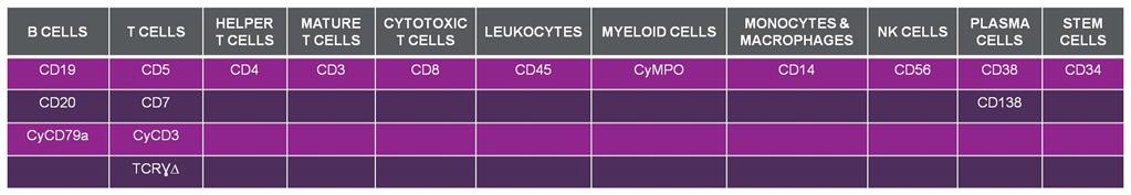 A table outlining Markers for Immunophenotyping Hematological Malignancies