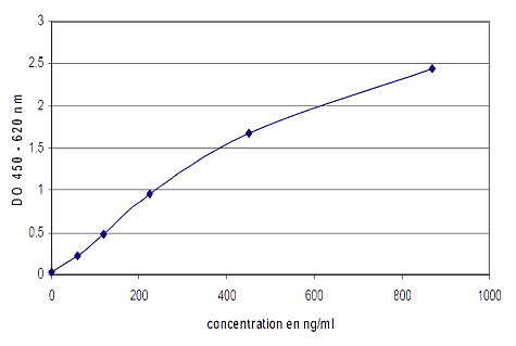 The calibration curve chart for the Chromogranin A ELISA