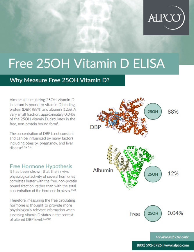 A thumbnail preview of the Free 25OH Vitamin D ELISA handout
