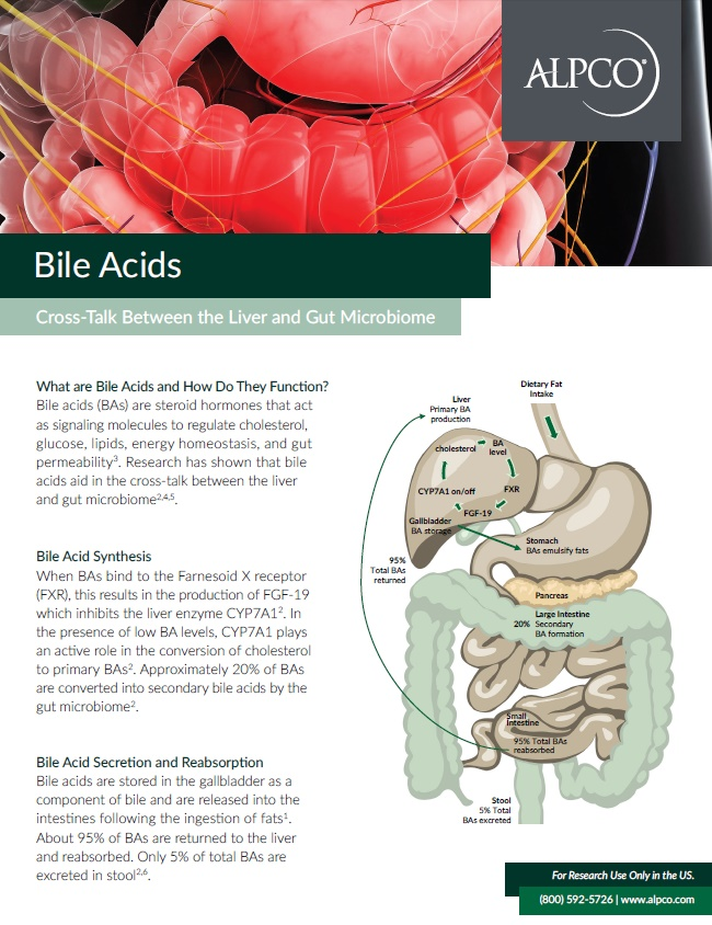 A thumbnail preview of our Bile Acids ELISA brochure