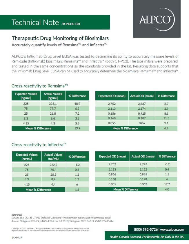A preview of the therapeutic drug monitoring of biosimilars technical note.