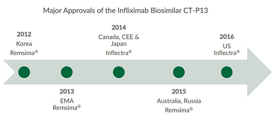 This image illustrates the major approvals of Infliximab biosimilar CT-P13.