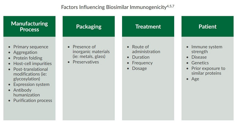 This table outlines the factors influencing biosimilar immunogenicity.