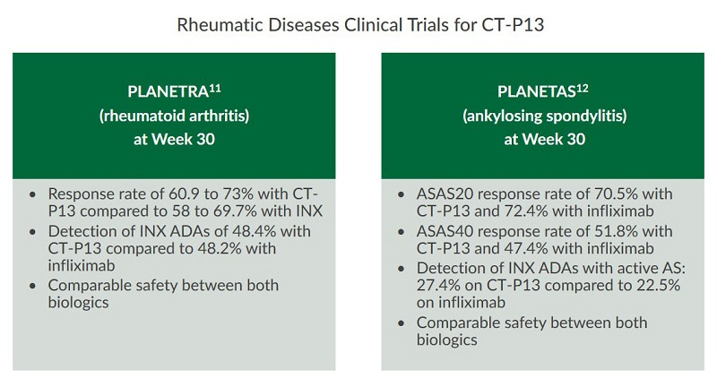 This table summarizes the key findings from rheumatic diseases clinical trials for CT-P13.