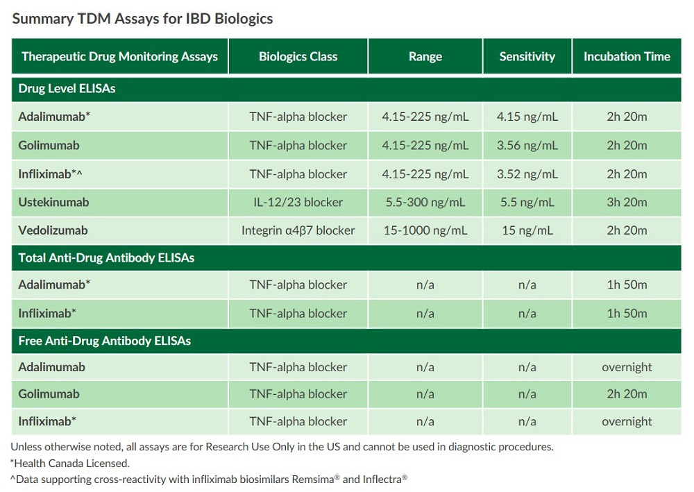 This chart lists all of ALPCO's therapeutic drug monitoring assays for IBD biologics.