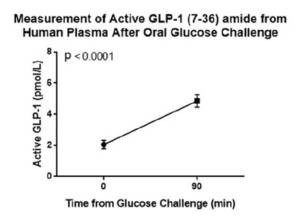 This chart demonstrates Active GLP-1 (7-36) amide fasted vs. fed levels following oral glucose challenge tolerance test (OGTT).